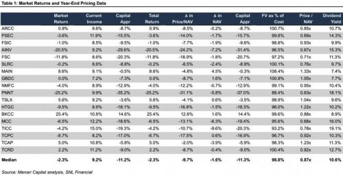 160208_table_Market-Returns_YE-Pricing