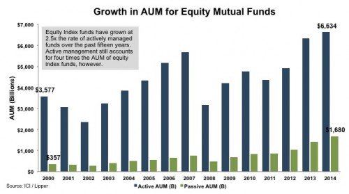 2_Growth-AUM-Equity-Mutual-Funds