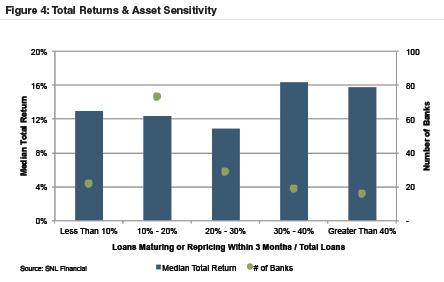 2015-total-returns-asset-sensitivity