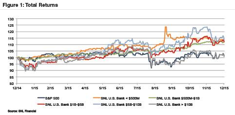 2015-total-returns-bank