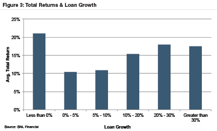 2015-total-returns-loan-growth