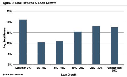 2015-total-returns-loan-growth