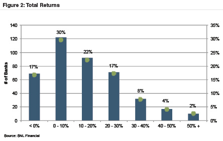 2015-total-returns-number-bank