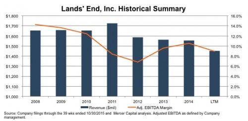 20160201_lands-end-historical-financials