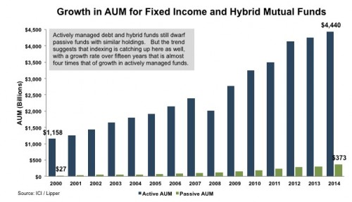 3_Growth-AUM-Fixed-Income-Hybrid-Mutual-Funds