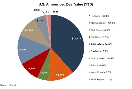 announced-deal-value