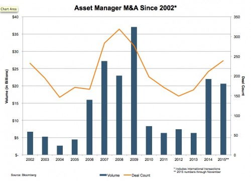 Asset Manager M&A Since 2002 | Mercer Capital