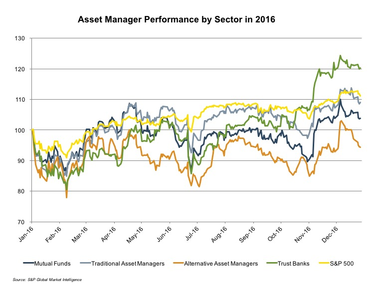 _Asset_Manager_Performance_Sector