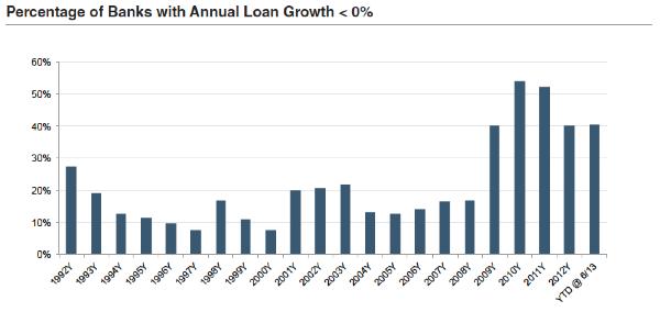 BW2013_10-F1-Annual-Loan-Growth-Percentage