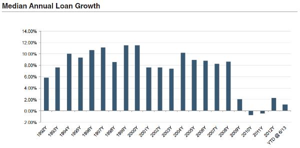 BW2013_F2-Median-Annual-Loan-Growth