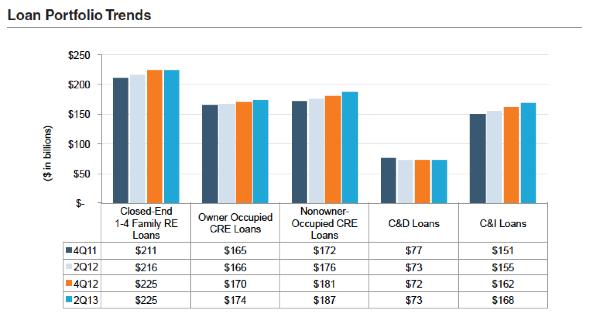 BW2013_F3-Loan-Portfolio-Trends