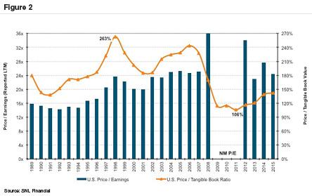 BW2016-02_Bank-MA-Pricing