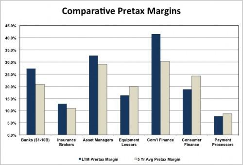 Mercer Capital | Bank Interest in RIA Comparative Pretax Margins