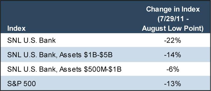 Bank Stock Performance 2011 - Figure Two