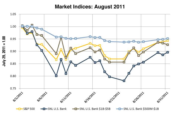 Bank Stock Performance 2011 - Figure 3