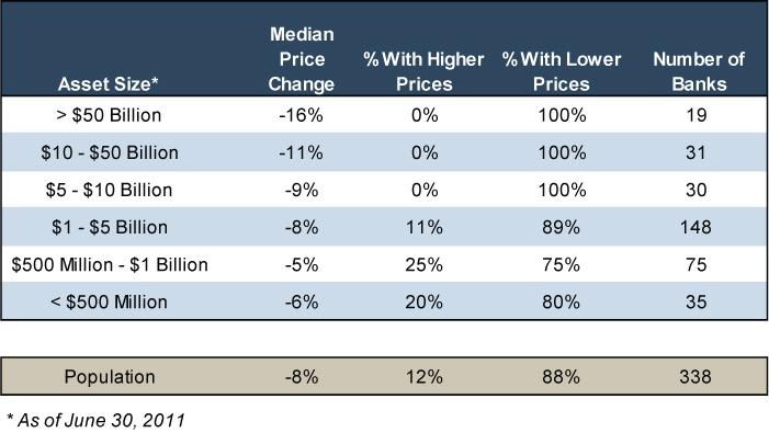 Bank Stock Performance - Figure 4