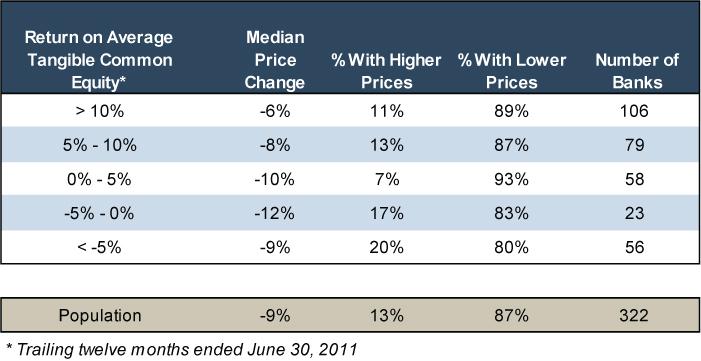 Bank Stock Performance - Figure 5