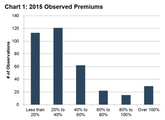 Chart-1-Observed-Premiums