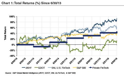 Chart1_Example-Total-Returns-FinTech-Co