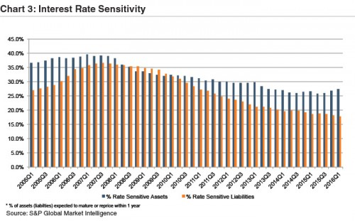 Chart3-Interest-Rate-Sensitivity