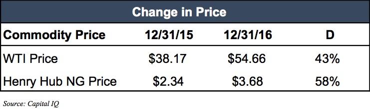 commodity-price-yoy-15-16