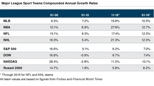 compounded-annual-growth-rates