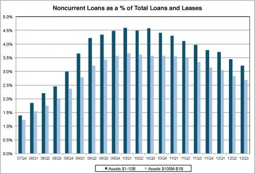 CreditMark2013Art_Loan_Chart