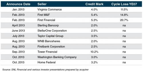 CreidtMark2013Art_CreditMarkTable