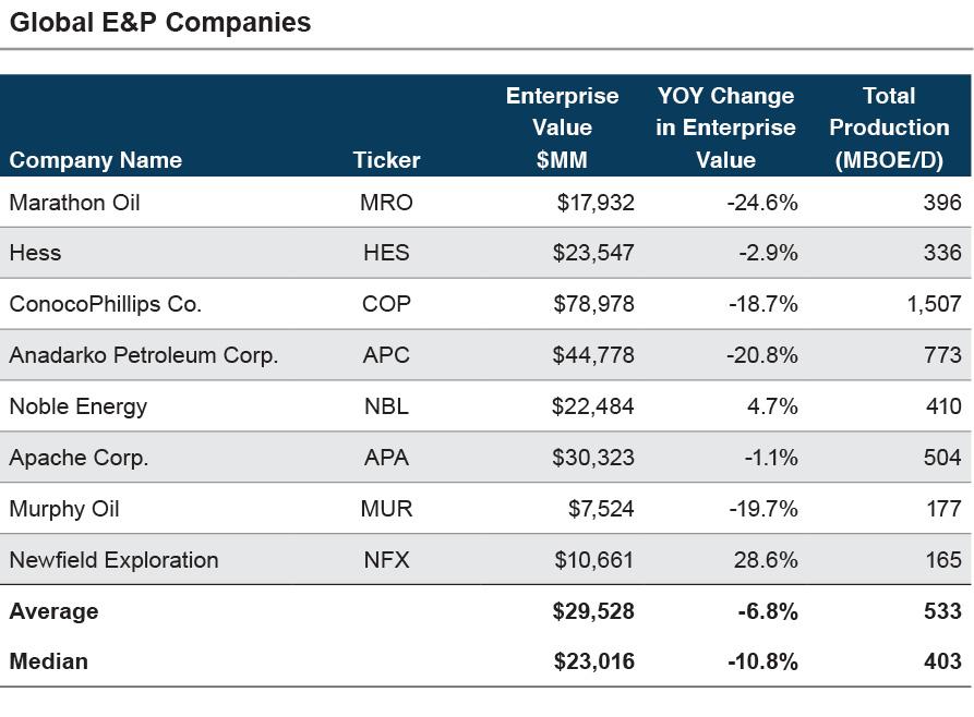 Energy-Comp_Global E&P Companies