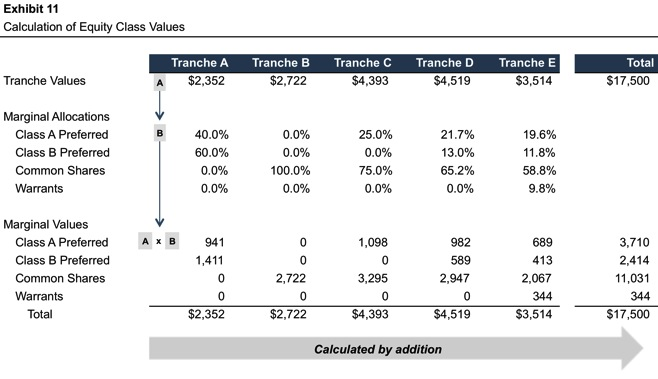 Exhibit11_Calc-Equity-Class-Values