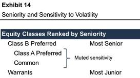 Exhibit14_Seniority-Sensitivity-Volatility