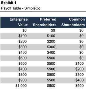 Exhibit1_Payoff-Table-SimpleCo