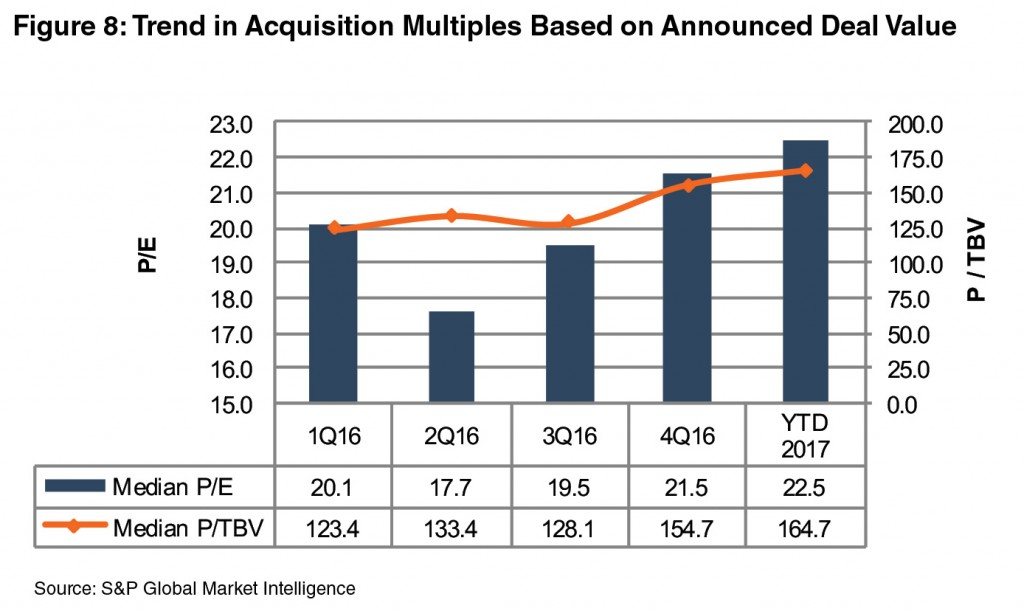 F8_Trend-Acquisition-Multiples-Deal-Value-2016