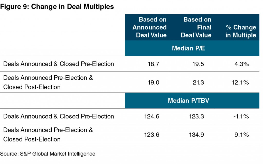 F9_Change-in-Deal-Multiples-2016