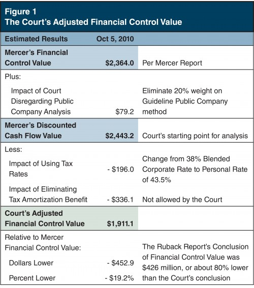 Figure1_Courts-Adjusted-Financial-Control-Value