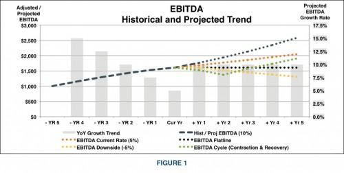 Figure1-EBITDA-Historical-Projected-Trend