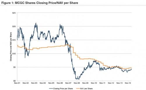 Figure1-MCGC Shares Closing Prive:NAV per Share