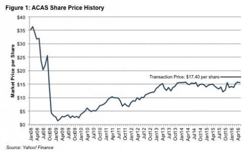 Figure1_ACAS-share-price