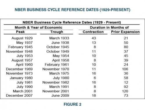 Figure2-NBER-Business-Cycle-Reference