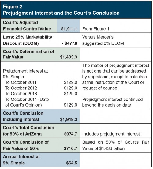 Figure2_Prejudgement-Interest-Court-Conclusion