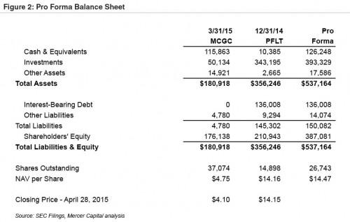 Figure2-Pro Forma Balance Sheet