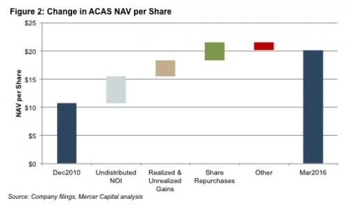 Figure2_change-ACAS-NAV-share