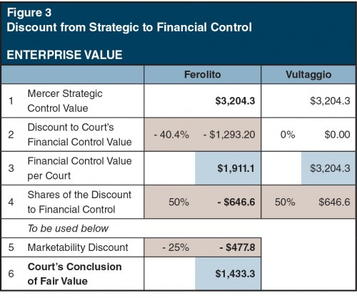 Figure3_Discount-Strategic-to-Financial-Control