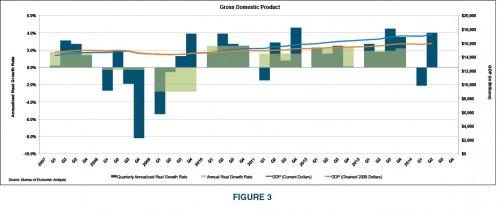 Figure3-GDP