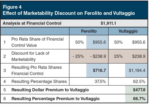 Figure4_Effect-Marketability-Discount-Ferolito-Vultaggio