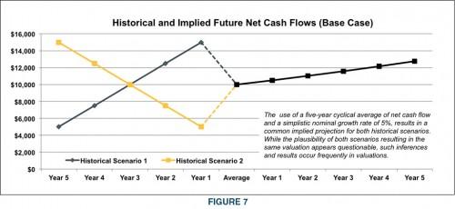Figure7-Historical-Future-NetCash-Flows