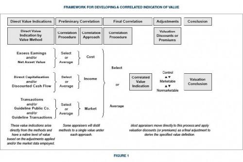 Framework-Correlated-Indication-of-Value