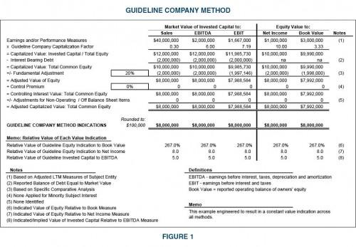 Guideline Company Method-Figure 1