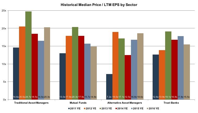 Historical_Median_Price-LTM-EPS