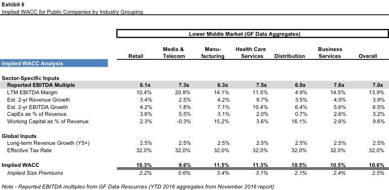 Implied-WACC-Lower-Middle-Market